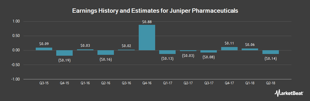 Earnings by Quarter for Columbia Laboratories (NASDAQ:JNP)
