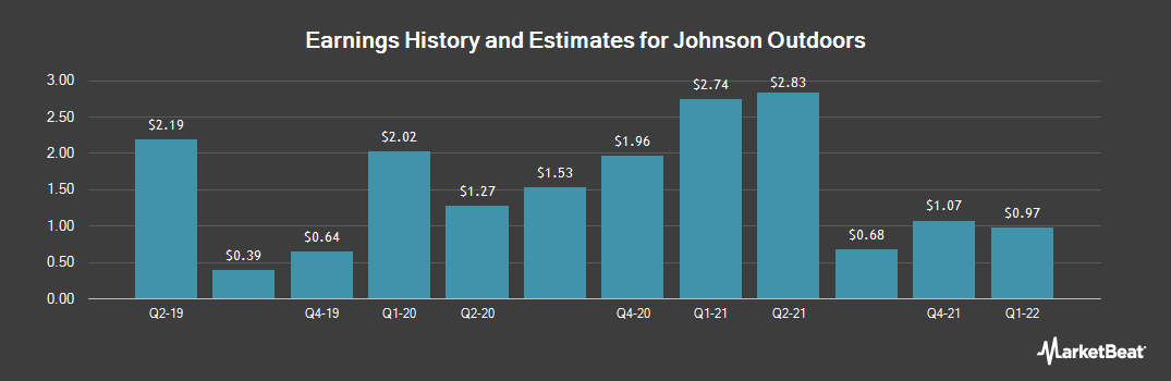 Earnings by Quarter for Johnson Outdoors (NASDAQ:JOUT)