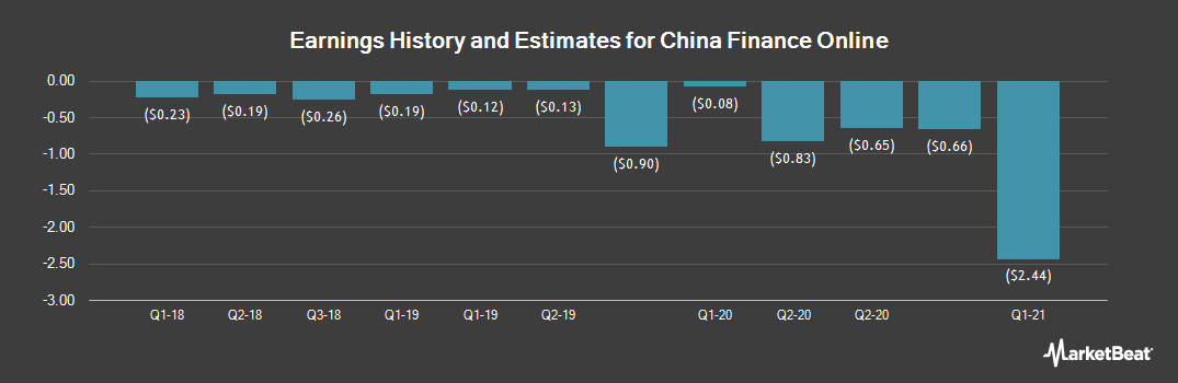 Earnings by Quarter for China Finance Online (NASDAQ:JRJC)