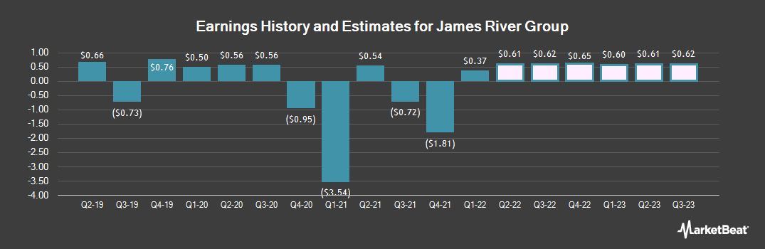 Earnings by Quarter for James River Group (NASDAQ:JRVR)