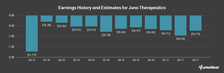 Earnings by Quarter for Juno Therapeutics (NASDAQ:JUNO)