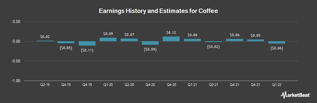 Earnings by Quarter for Coffee (NASDAQ:JVA)