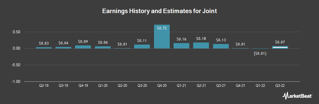 Earnings by Quarter for The Joint (NASDAQ:JYNT)