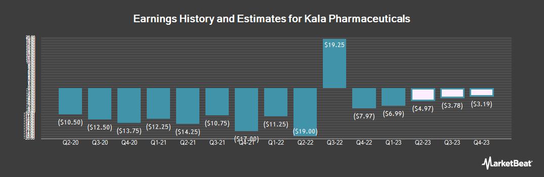 Earnings by Quarter for Kala Pharmaceuticals (NASDAQ:KALA)