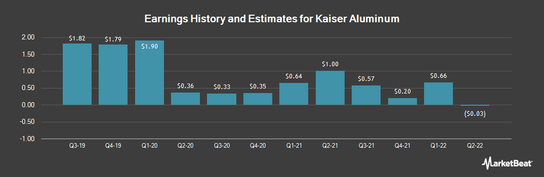 Earnings by Quarter for Kaiser Aluminum (NASDAQ:KALU)