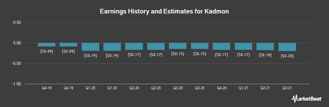 Earnings by Quarter for Kadmon Holdings (NASDAQ:KDMN)