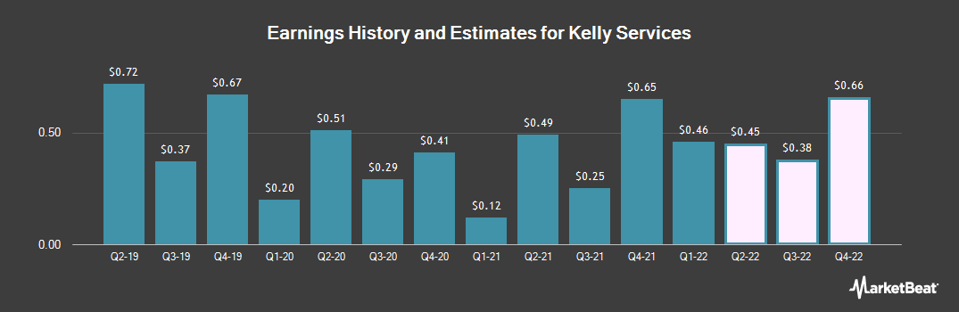 Earnings by Quarter for Kelly Services (NASDAQ:KELYA)