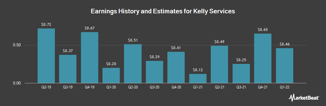 Earnings by Quarter for Kelly Services (NASDAQ:KELYB)