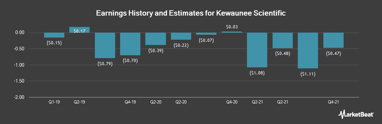 Earnings by Quarter for Kewaunee Scientific (NASDAQ:KEQU)