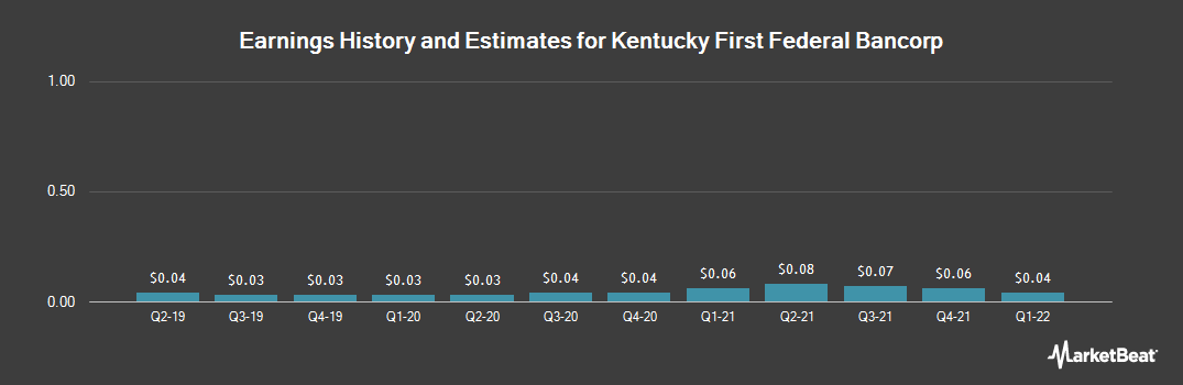 Earnings by Quarter for Kentucky First Federal Bancorp (NASDAQ:KFFB)