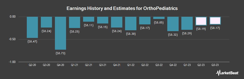 Earnings by Quarter for Orthopediatrics (NASDAQ:KIDS)