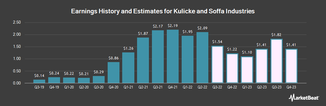 Earnings by Quarter for Kulicke and Soffa Industries (NASDAQ:KLIC)