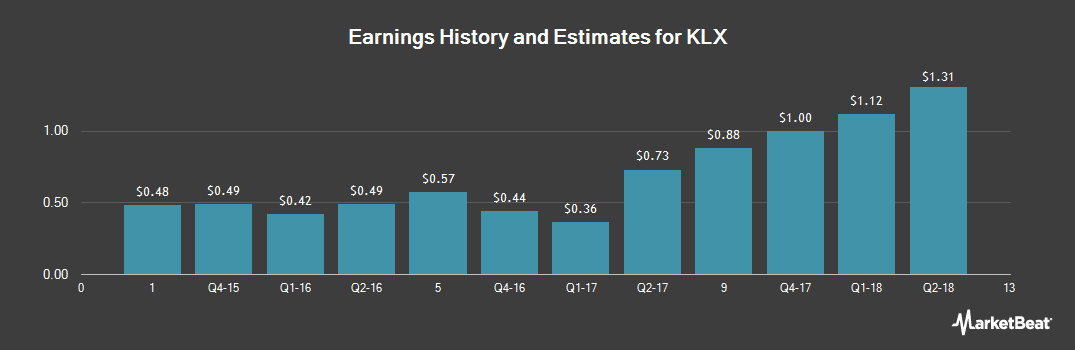 Earnings by Quarter for KLX (NASDAQ:KLXI)