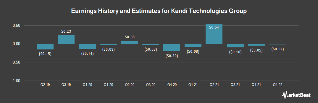 Earnings by Quarter for Kandi Technologies Group (NASDAQ:KNDI)