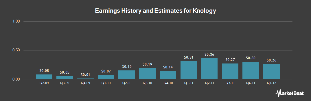 Earnings by Quarter for Knology (NASDAQ:KNOL)