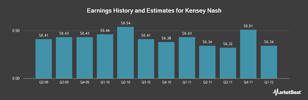 Earnings by Quarter for Kensey Nash (NASDAQ:KNSY)