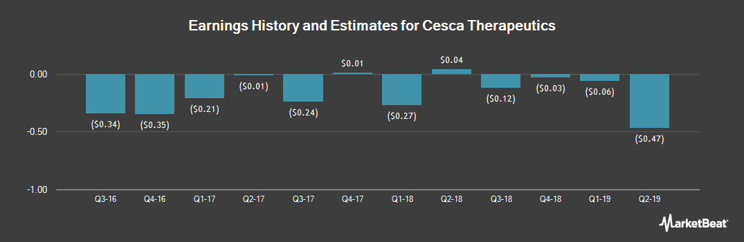 Earnings by Quarter for Cesca Therapeutics (NASDAQ:KOOL)