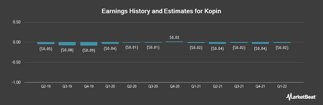 Earnings by Quarter for Kopin (NASDAQ:KOPN)