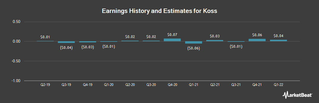 Earnings by Quarter for Koss Corporation (NASDAQ:KOSS)