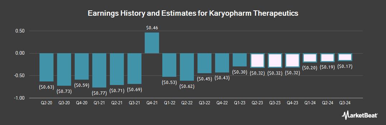 Earnings by Quarter for Karyopharm Therapeutics (NASDAQ:KPTI)