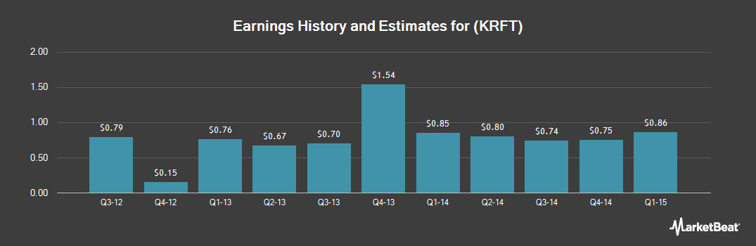 Earnings by Quarter for Kraft Foods Group (NASDAQ:KRFT)