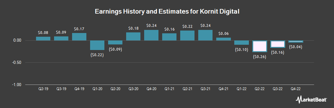Earnings by Quarter for Kornit Digital (NASDAQ:KRNT)