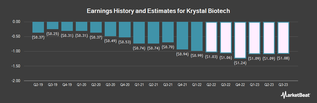 Earnings by Quarter for Krystal Biotech (NASDAQ:KRYS)