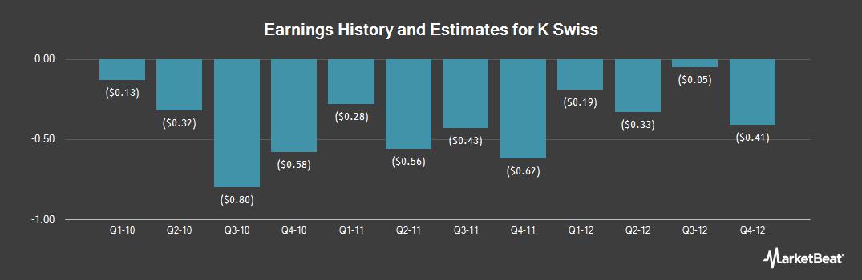 Earnings by Quarter for K Swiss (NASDAQ:KSWS)