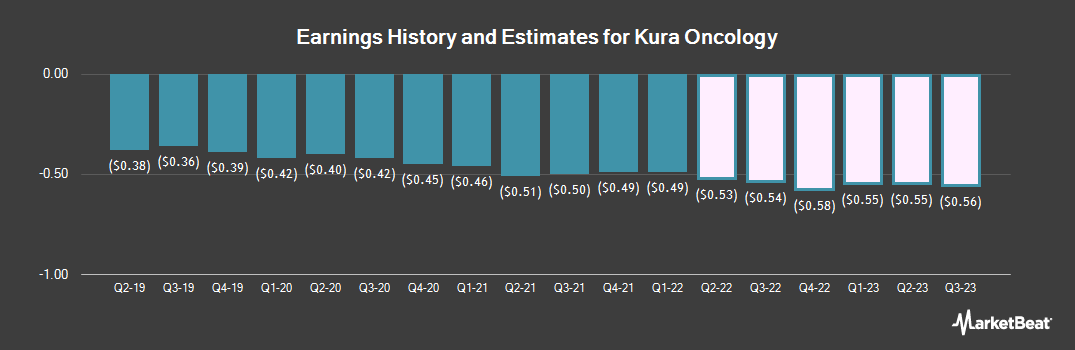 Earnings by Quarter for Kura Oncology (NASDAQ:KURA)