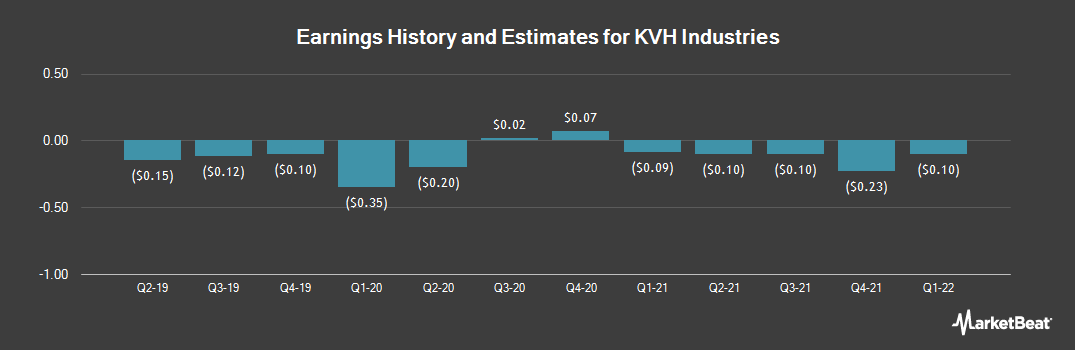 Earnings by Quarter for KVH Industries (NASDAQ:KVHI)