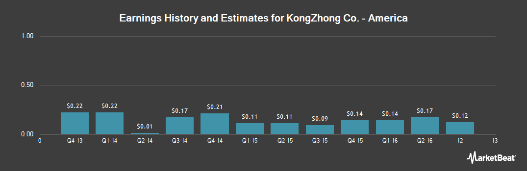 Earnings by Quarter for KongZhong (NASDAQ:KZ)