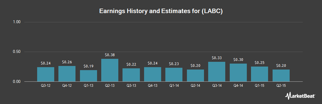 Earnings by Quarter for Louisiana Bancorp (NASDAQ:LABC)