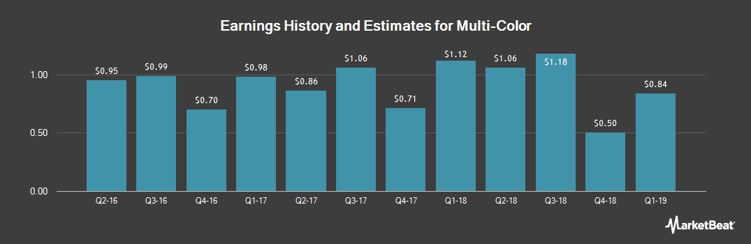 Earnings by Quarter for Multi-Color (NASDAQ:LABL)