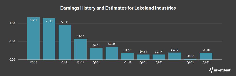 Earnings by Quarter for Lakeland Industries (NASDAQ:LAKE)