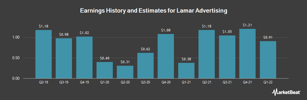 Earnings by Quarter for Lamar Advertising (NASDAQ:LAMR)