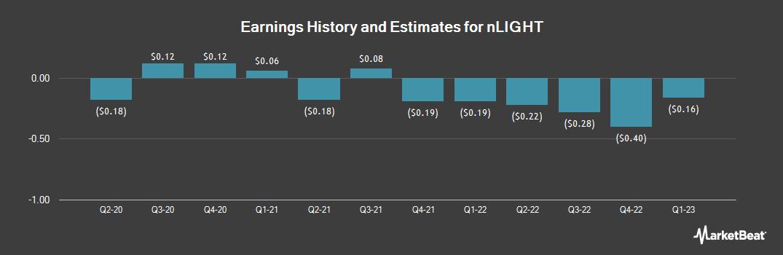 Earnings by Quarter for Nlight (NASDAQ:LASR)
