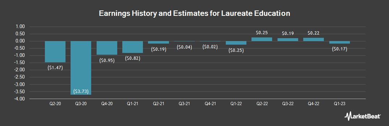 Earnings by Quarter for Laureate Education (NASDAQ:LAUR)