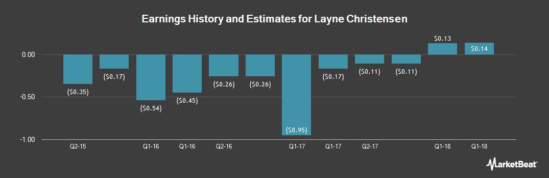 Earnings by Quarter for Layne Christensen (NASDAQ:LAYN)