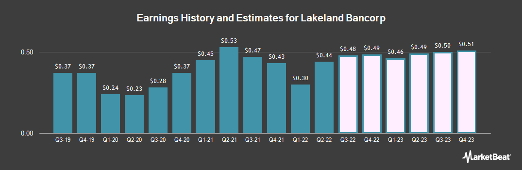 Earnings by Quarter for Lakeland Bancorp (NASDAQ:LBAI)