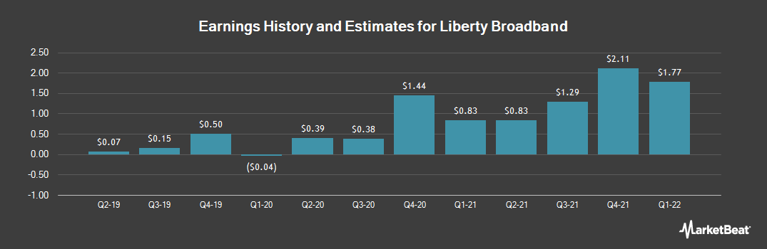 Earnings by Quarter for Liberty Broadband (NASDAQ:LBRDK)