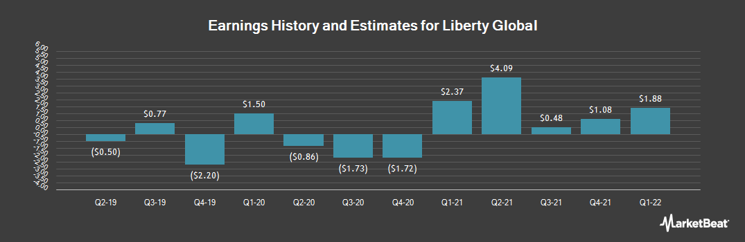 Earnings by Quarter for Liberty Global (NASDAQ:LBTYK)