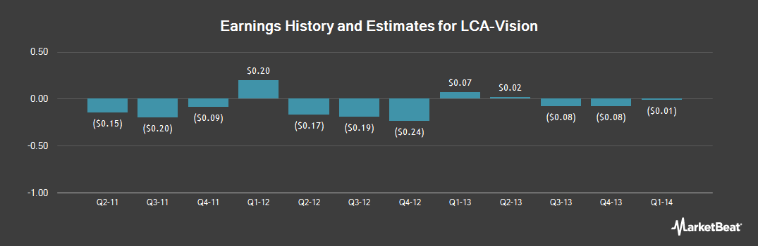 Earnings by Quarter for LCA-Vision (NASDAQ:LCAV)