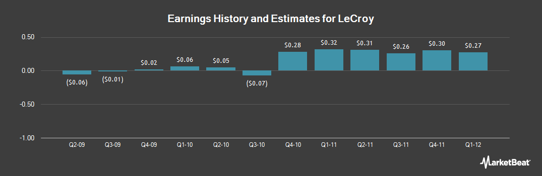 Earnings by Quarter for Teledyne LeCroy (NASDAQ:LCRY)