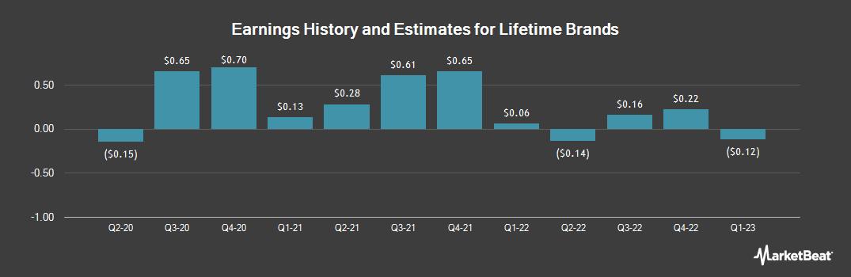 Earnings by Quarter for Lifetime Brands (NASDAQ:LCUT)