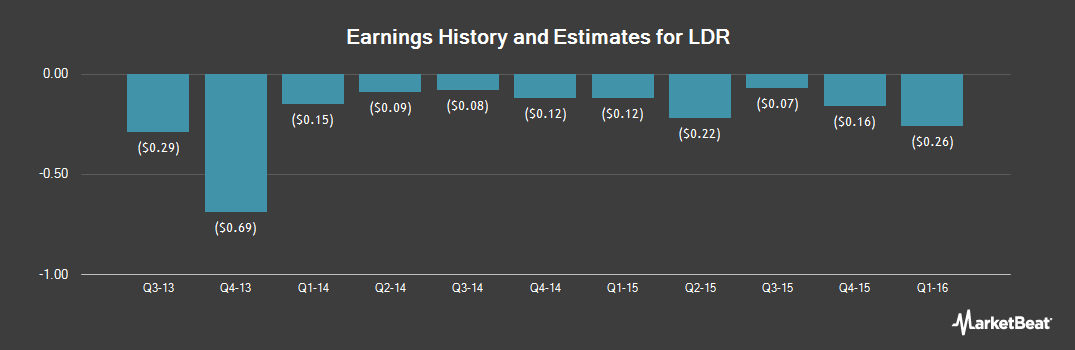 Earnings by Quarter for LDR Holding Corp (NASDAQ:LDRH)