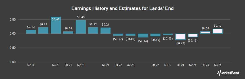 Earnings by Quarter for Lands` End (NASDAQ:LE)