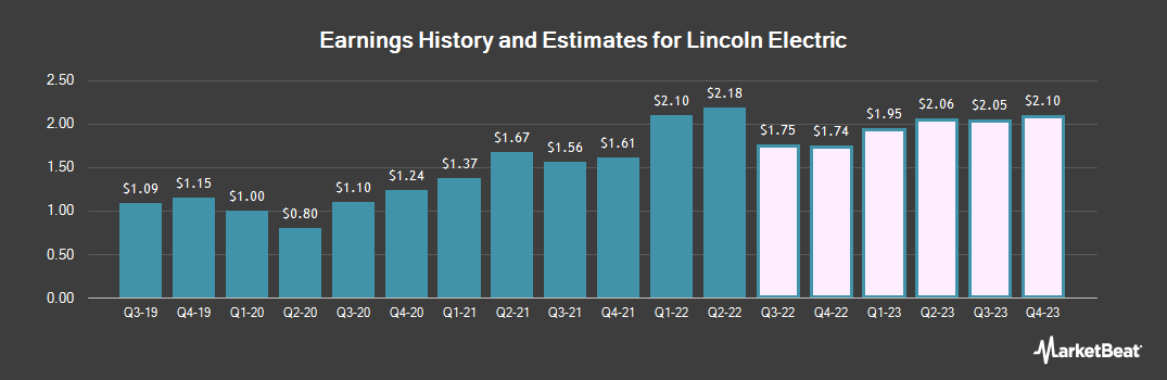 Earnings by Quarter for Lincoln Electric (NASDAQ:LECO)