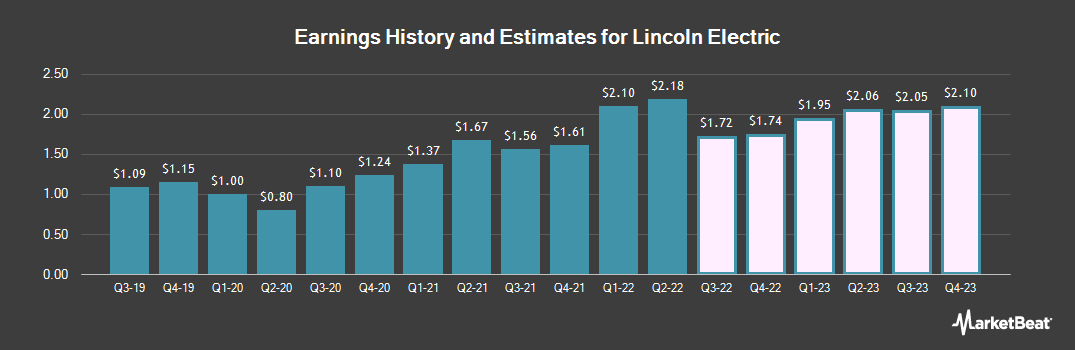 Earnings by Quarter for Lincoln Electric Holdings (NASDAQ:LECO)