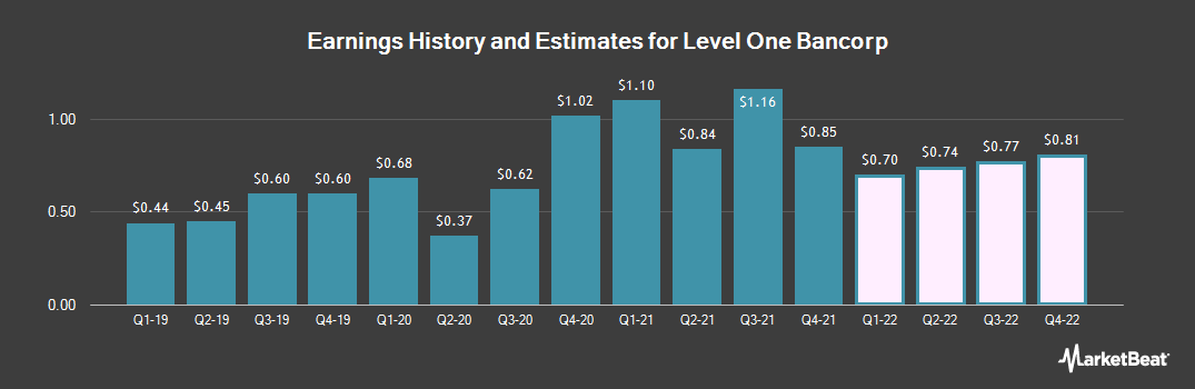 Earnings by Quarter for Level One Bancorp (NASDAQ:LEVL)