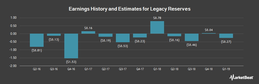 Earnings by Quarter for Legacy Reserves LP (NASDAQ:LGCY)